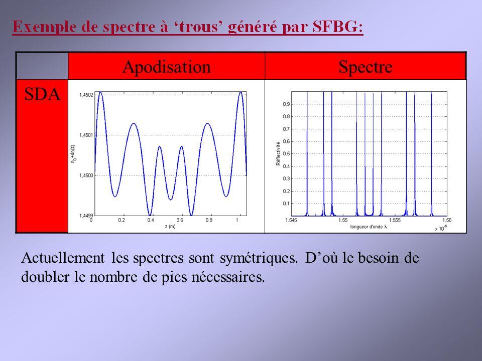 Apodisation Spectre SDA