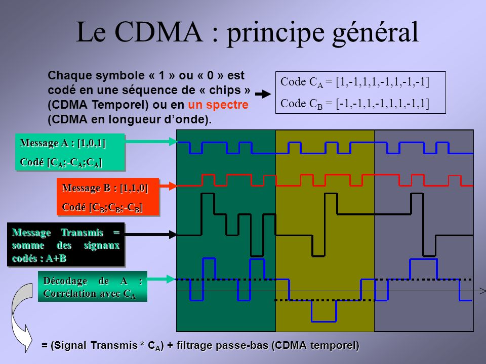 Le CDMA : principe général
