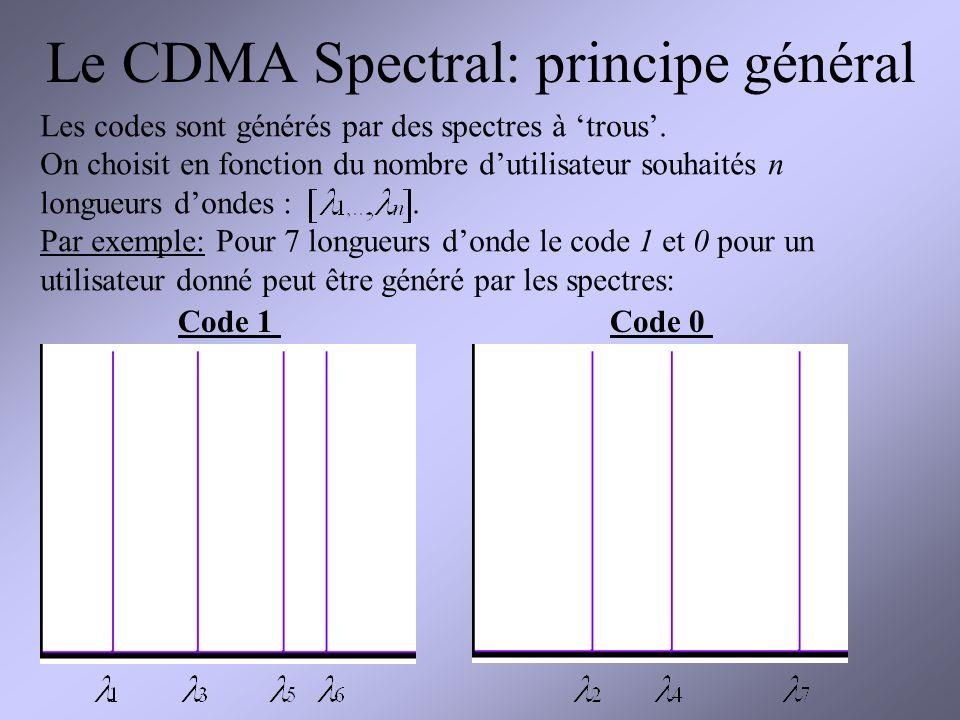 Le CDMA Spectral: principe général