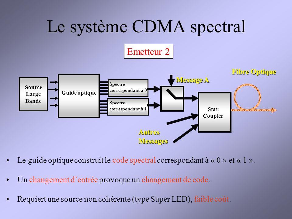 Le système CDMA spectral