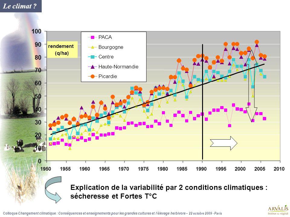 Explication de la variabilité par 2 conditions climatiques :