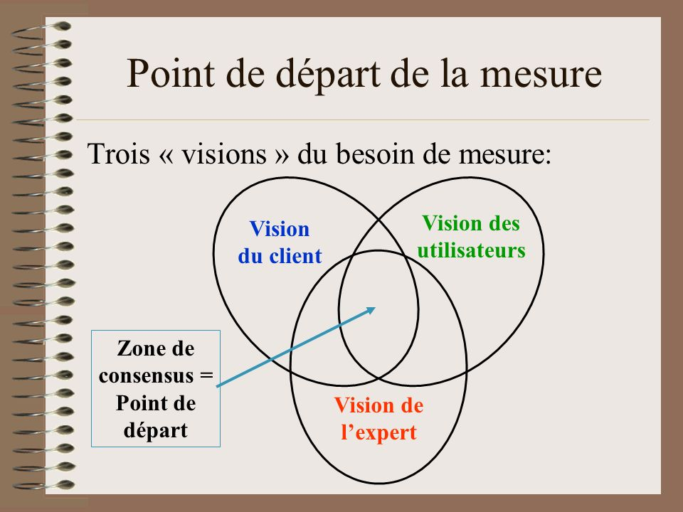 Point de départ de la mesure