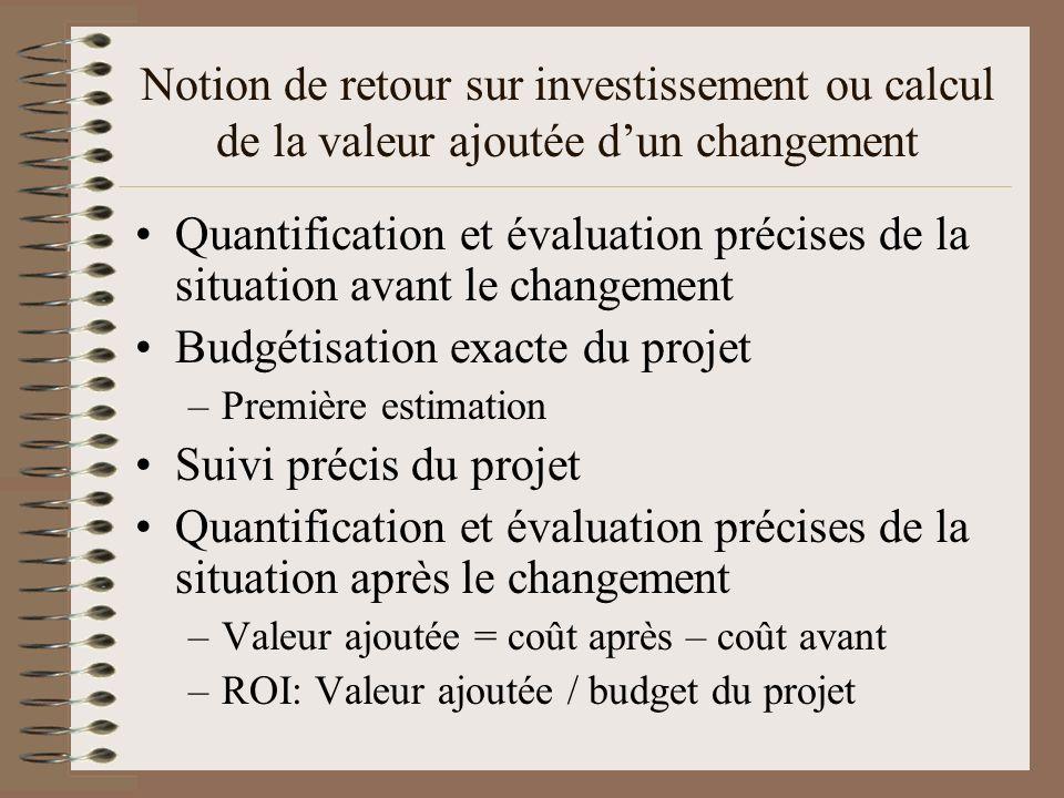 Budgétisation exacte du projet Suivi précis du projet