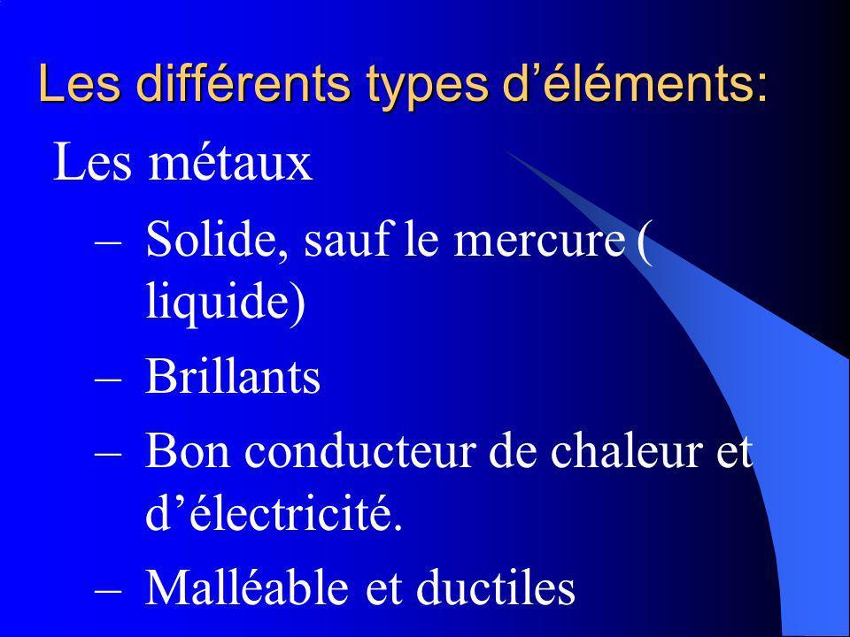 Les différents types d'éléments: