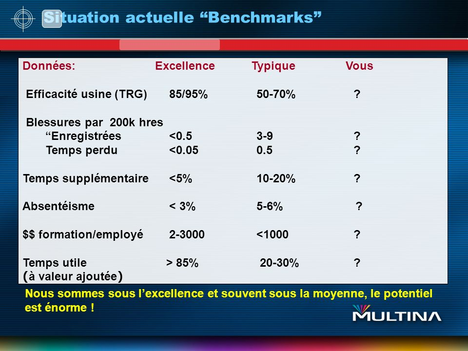Situation actuelle Benchmarks