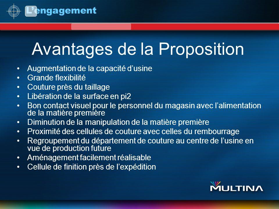 Avantages de la Proposition
