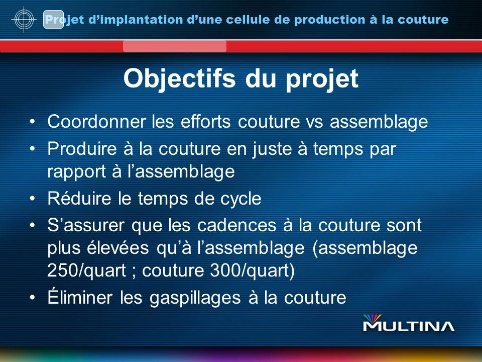 Objectifs du projet Coordonner les efforts couture vs assemblage