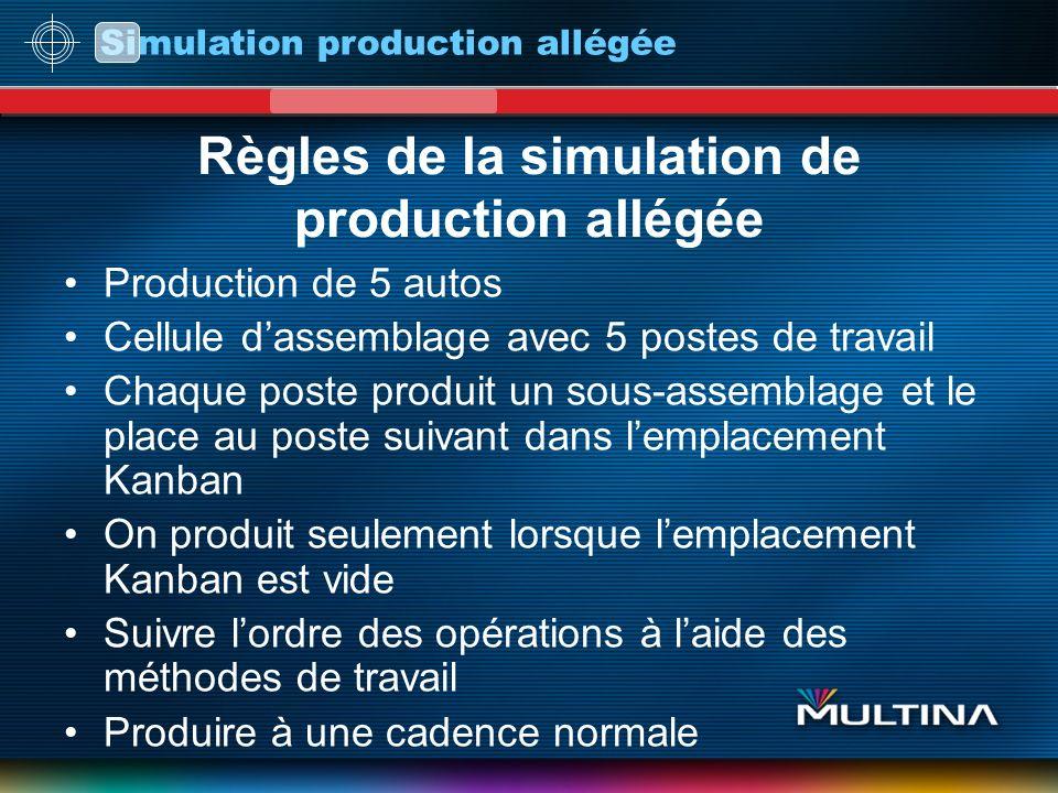 Règles de la simulation de production allégée