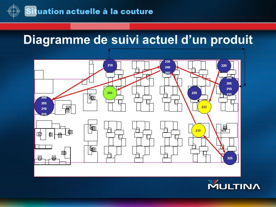 Diagramme de suivi actuel d'un produit