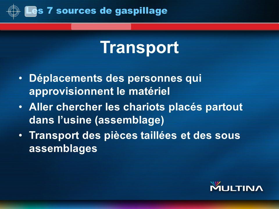 Transport Déplacements des personnes qui approvisionnent le matériel