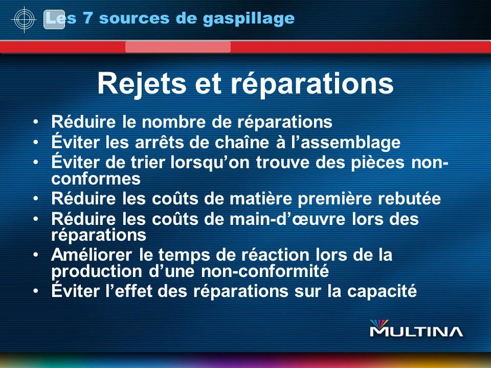 Rejets et réparations Réduire le nombre de réparations