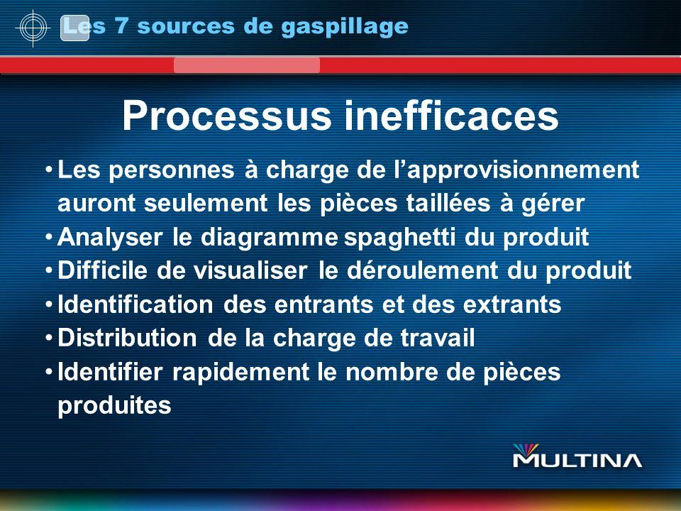 Processus inefficaces