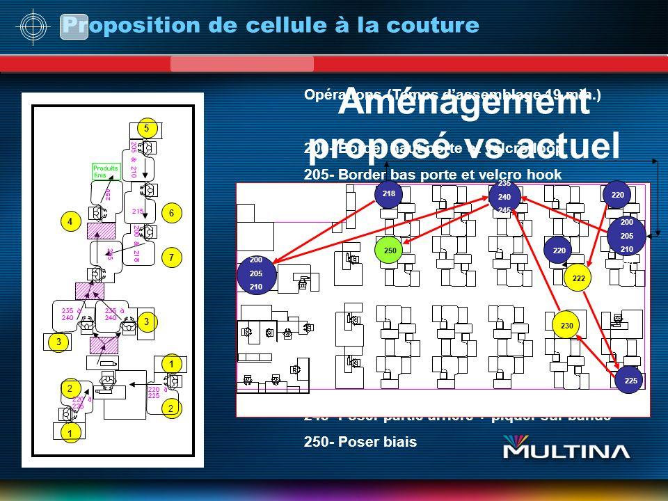 Aménagement proposé vs actuel