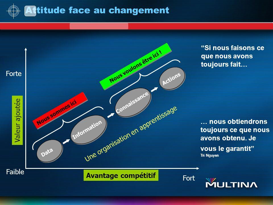 Attitude face au changement