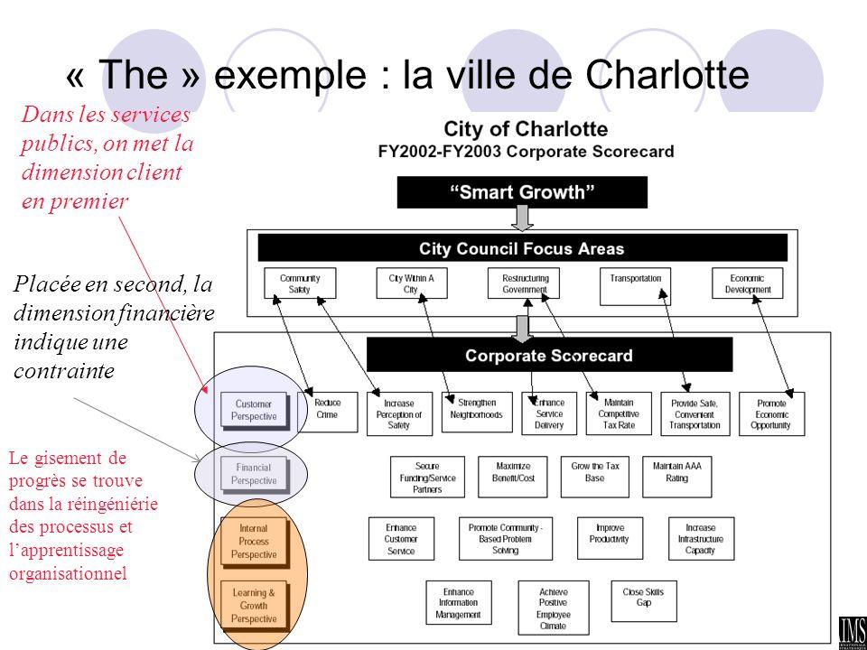« The » exemple : la ville de Charlotte
