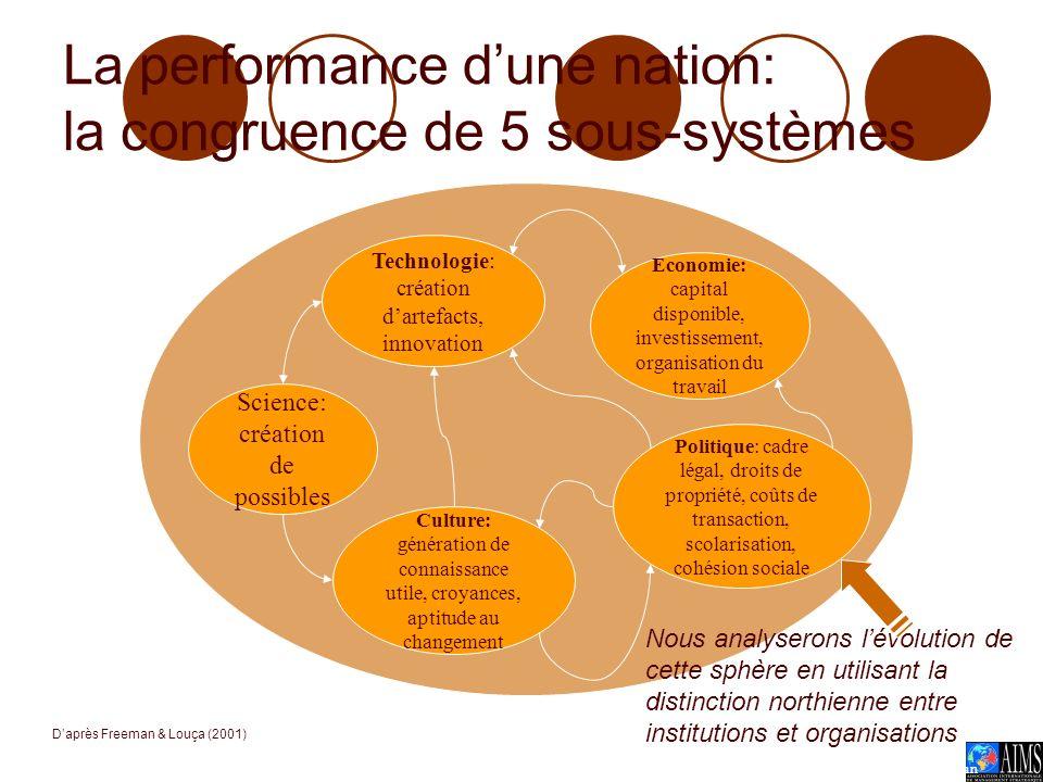 La performance d'une nation: la congruence de 5 sous-systèmes