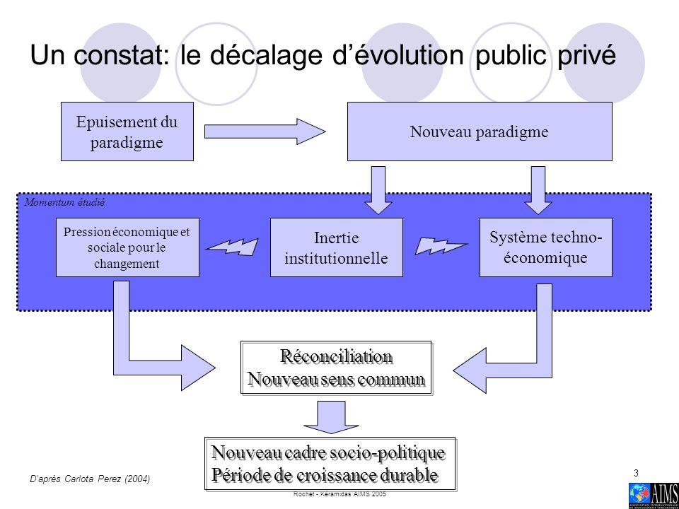 Un constat: le décalage d'évolution public privé