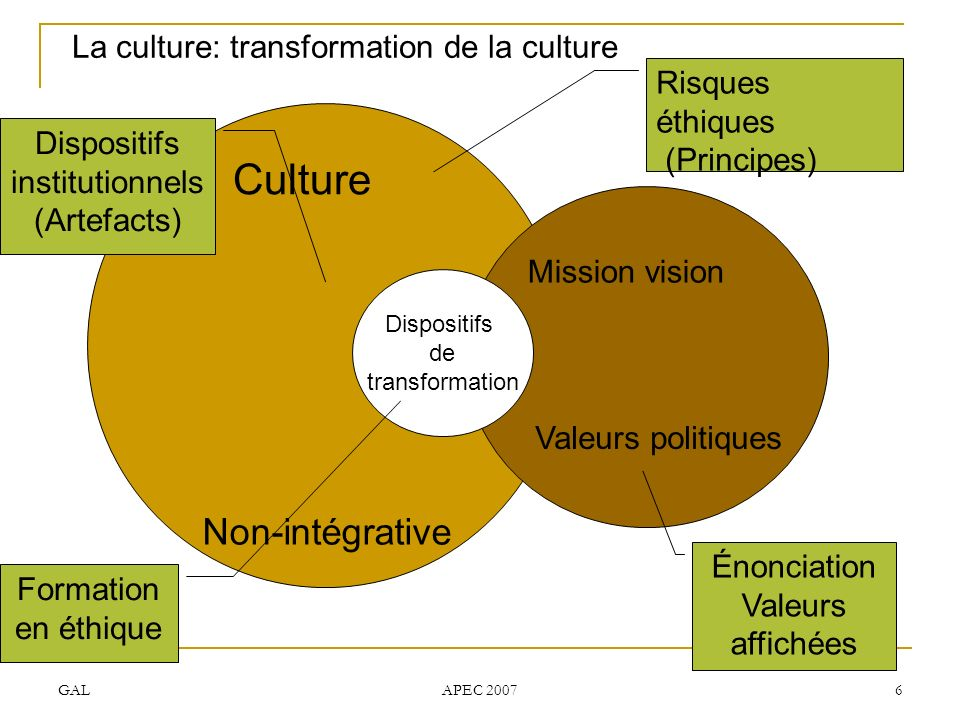 Culture Non-intégrative La culture: transformation de la culture