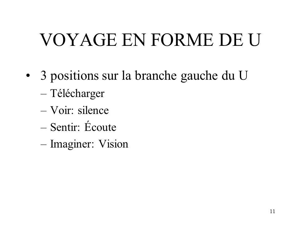VOYAGE EN FORME DE U 3 positions sur la branche gauche du U