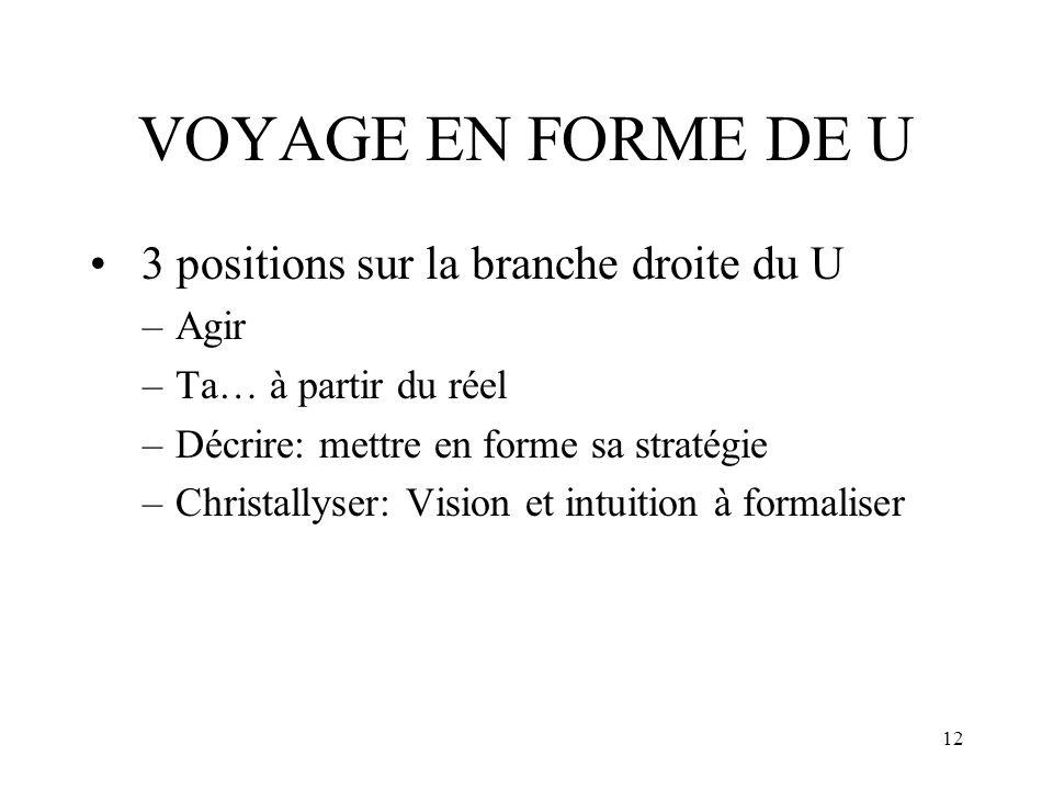 VOYAGE EN FORME DE U 3 positions sur la branche droite du U Agir