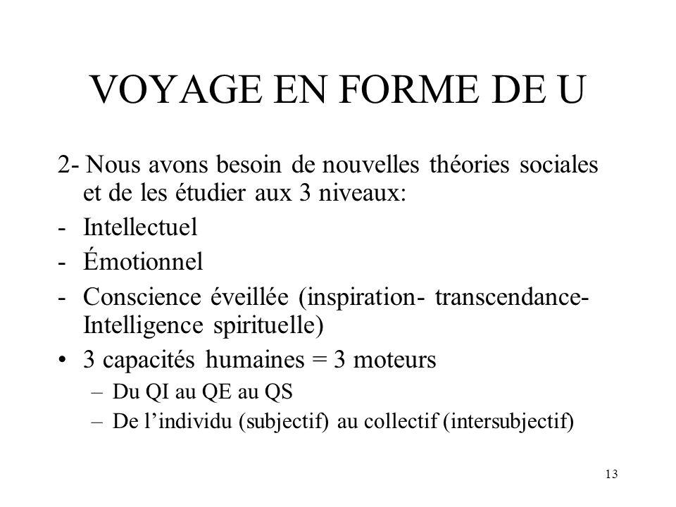 VOYAGE EN FORME DE U 2- Nous avons besoin de nouvelles théories sociales et de les étudier aux 3 niveaux: