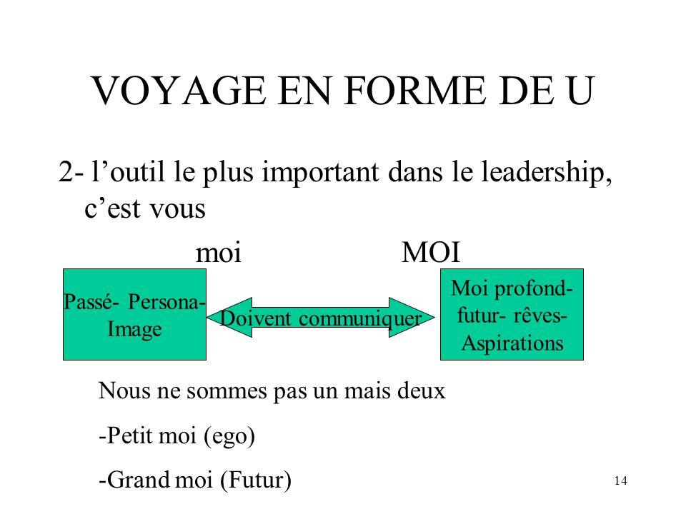 VOYAGE EN FORME DE U 2- l'outil le plus important dans le leadership, c'est vous. moi MOI. Passé- Persona-