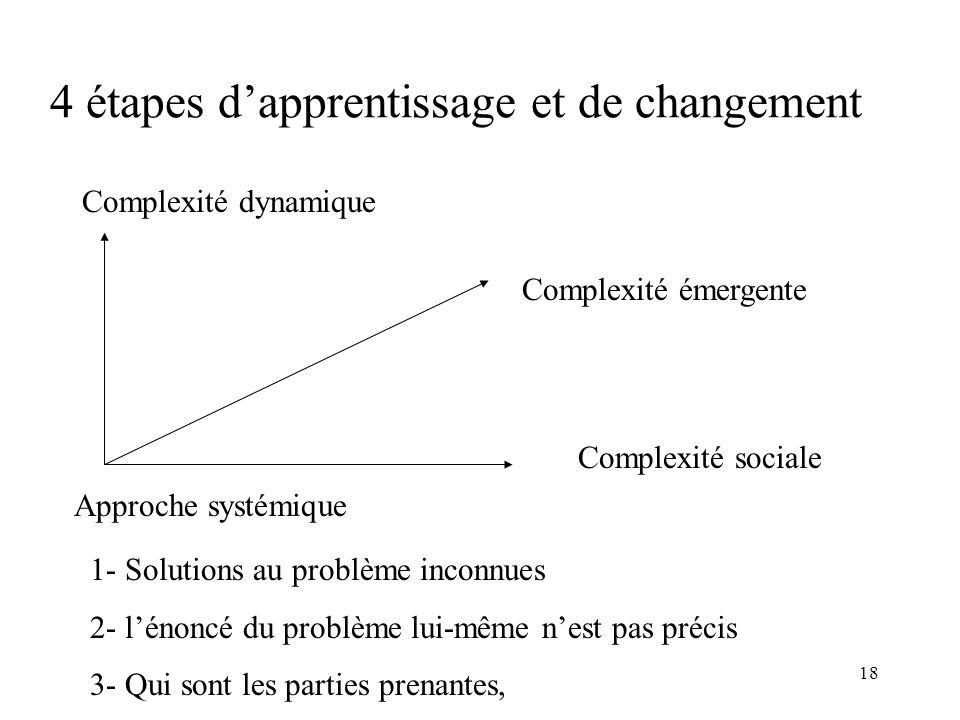 4 étapes d'apprentissage et de changement