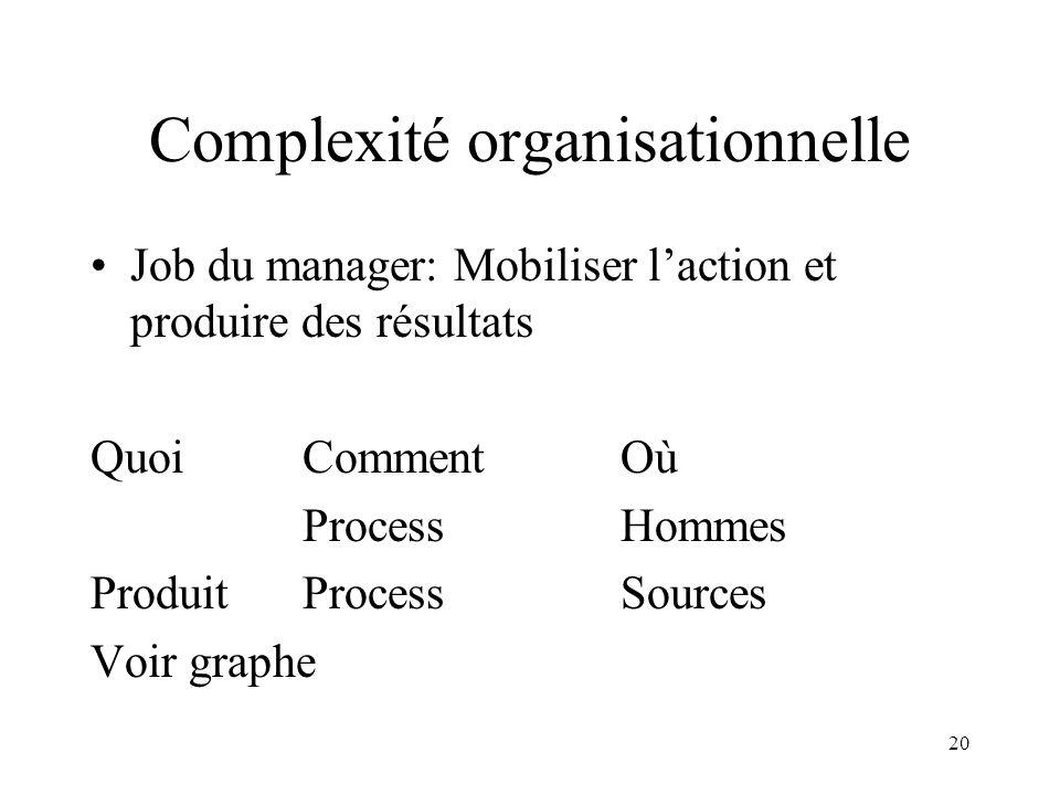 Complexité organisationnelle