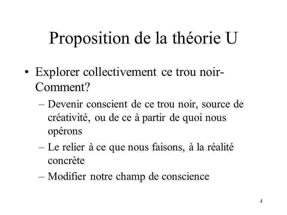 Proposition de la théorie U