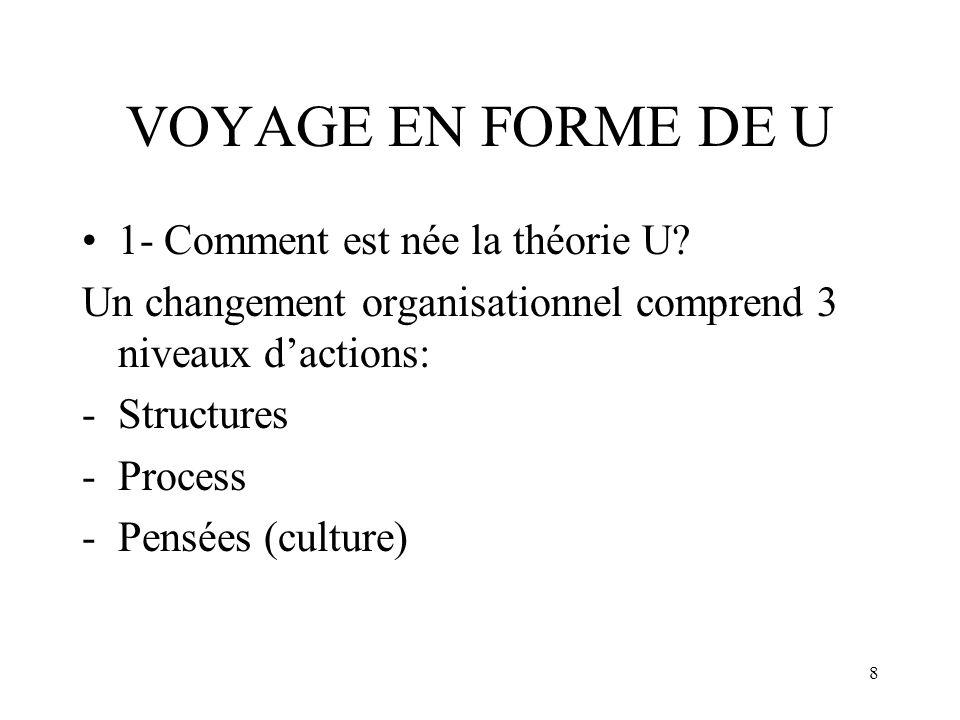 VOYAGE EN FORME DE U 1- Comment est née la théorie U