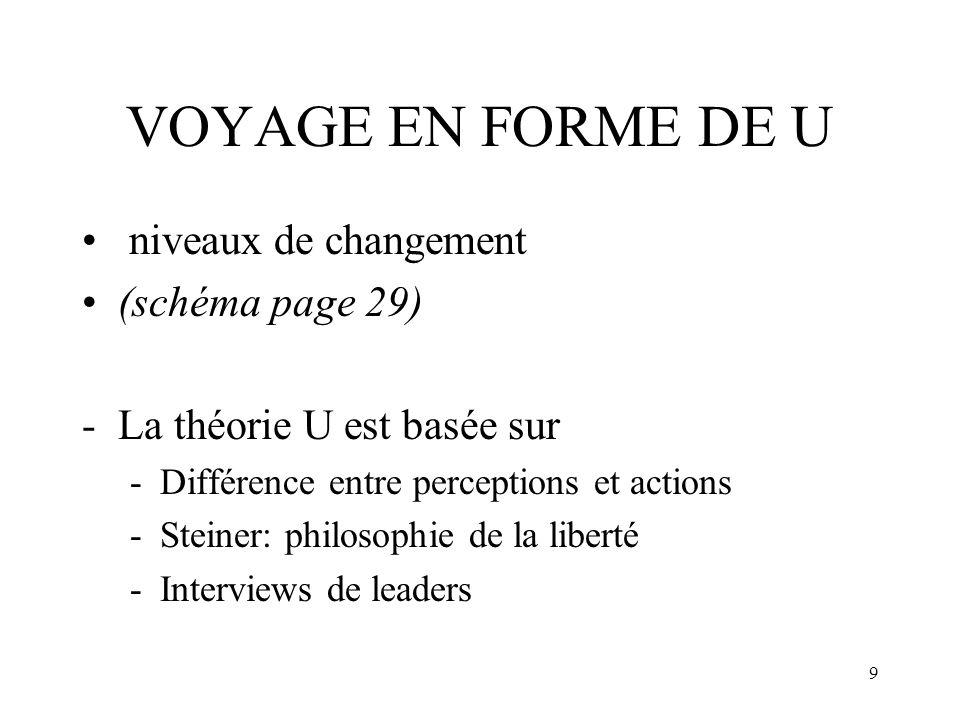 VOYAGE EN FORME DE U niveaux de changement (schéma page 29)