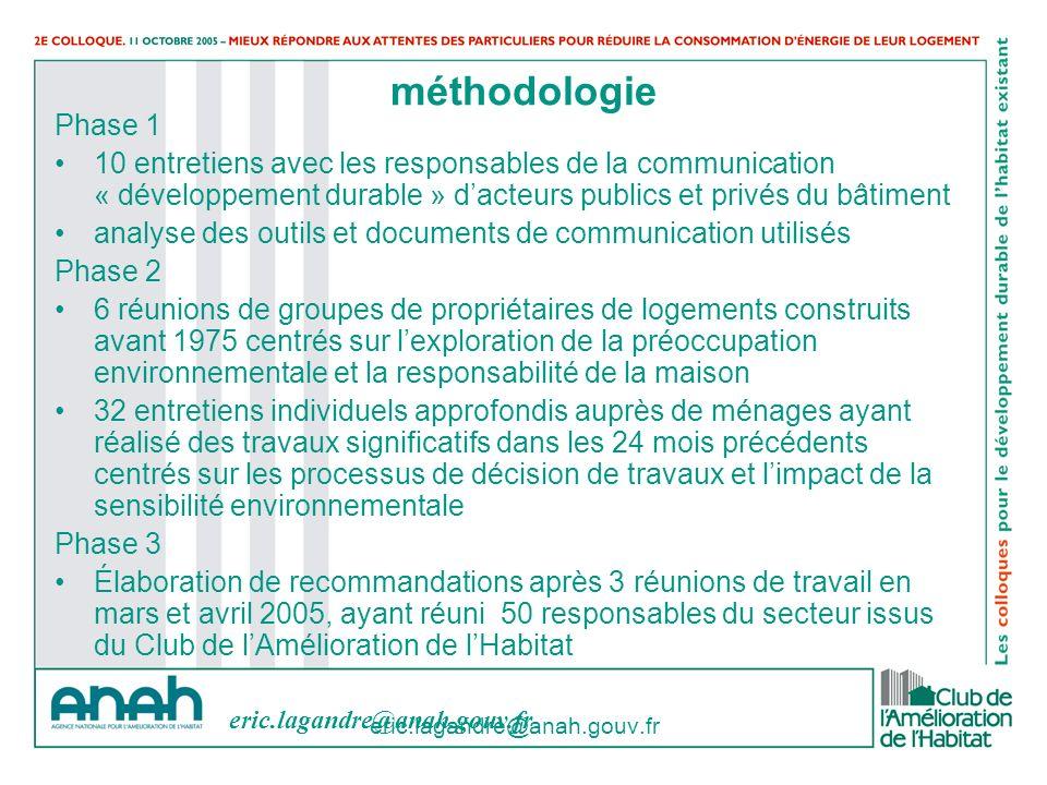 méthodologie Phase 1. 10 entretiens avec les responsables de la communication « développement durable » d'acteurs publics et privés du bâtiment.