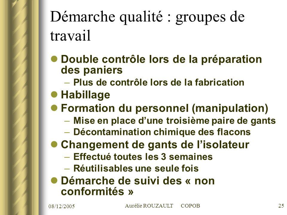 Démarche qualité : groupes de travail