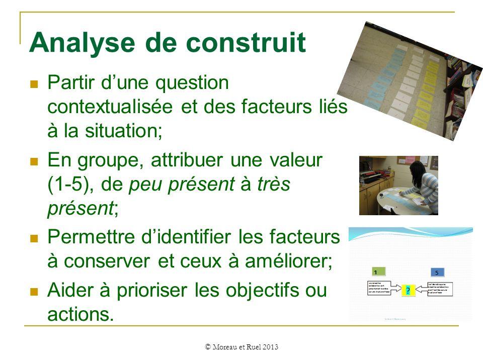 Analyse de construit Partir d'une question contextualisée et des facteurs liés à la situation;