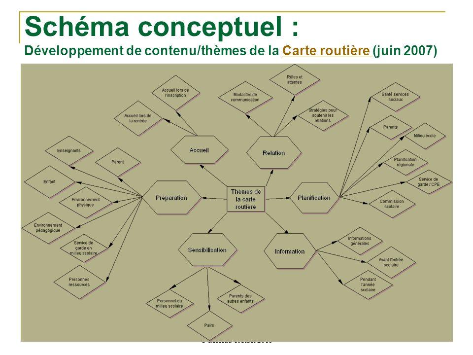 Schéma conceptuel : Développement de contenu/thèmes de la Carte routière (juin 2007)