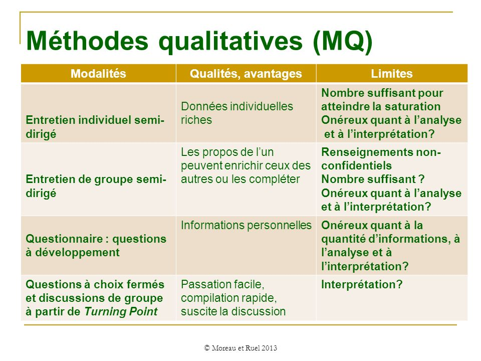 Méthodes qualitatives (MQ)