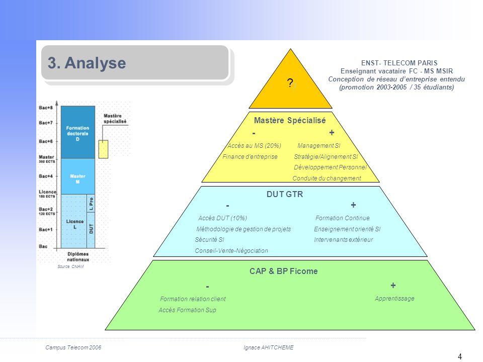 3. Analyse - + - + - + Mastère Spécialisé DUT GTR CAP & BP Ficome