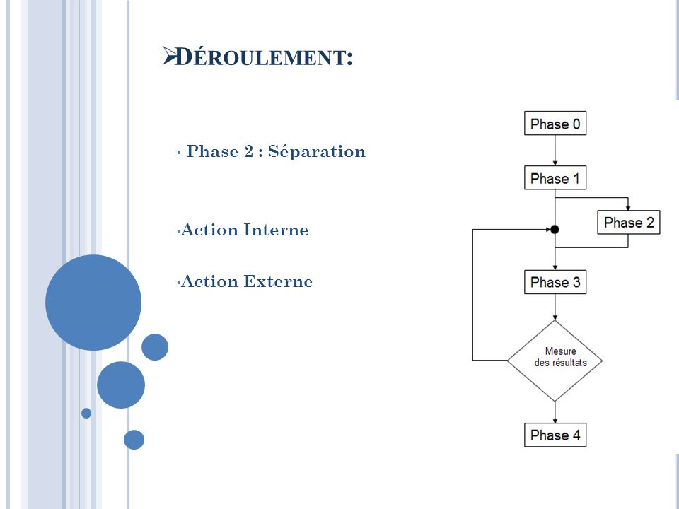 Phase 2 : Séparation Action Interne Action Externe