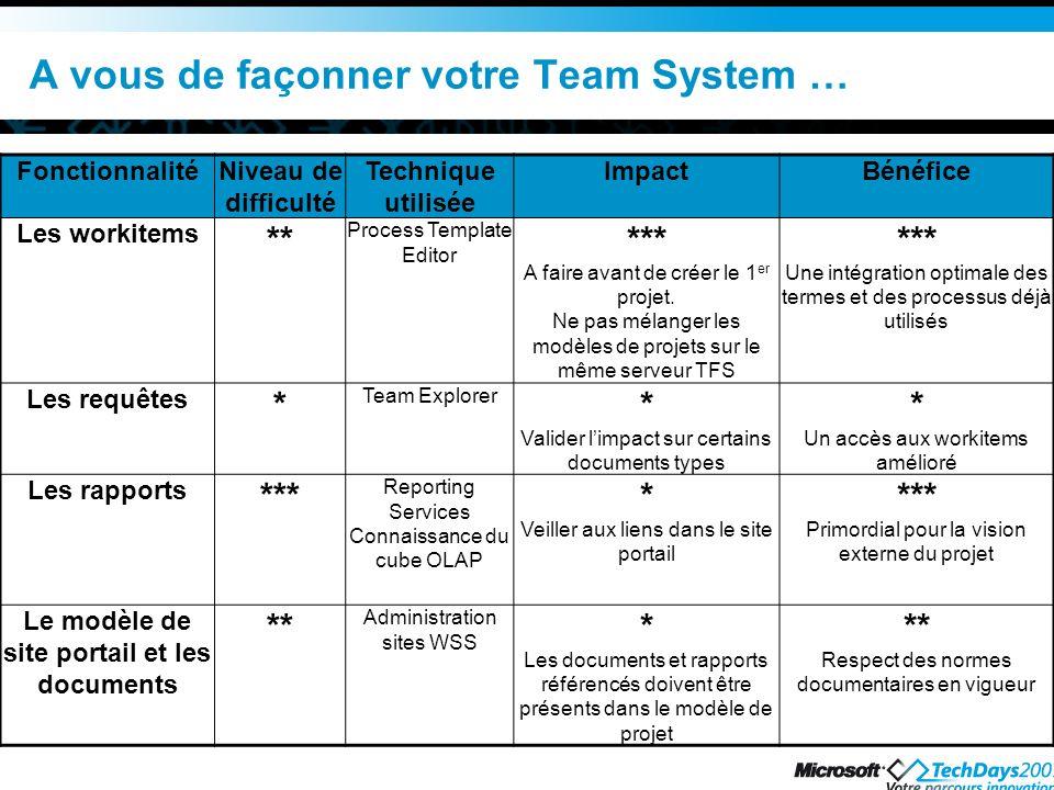 A vous de façonner votre Team System …