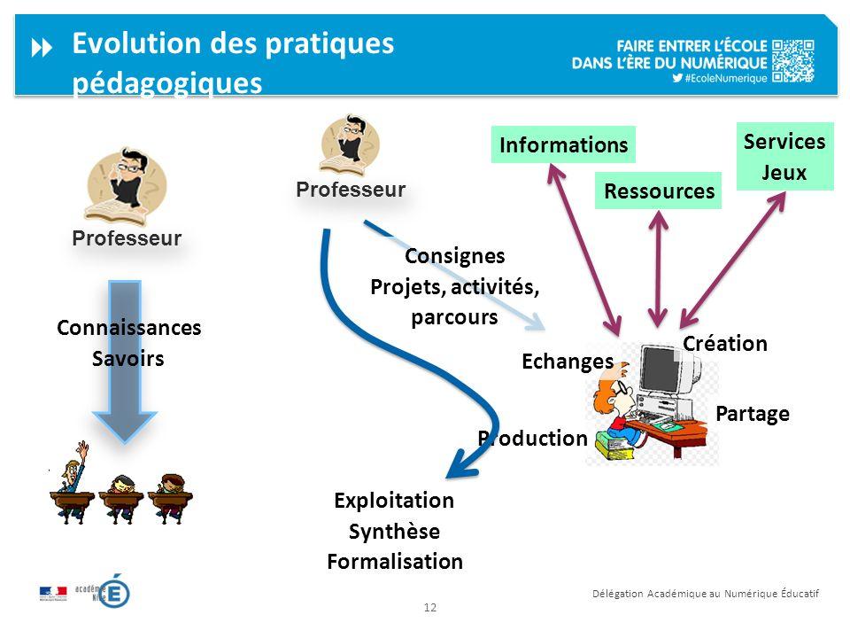 Evolution des pratiques pédagogiques