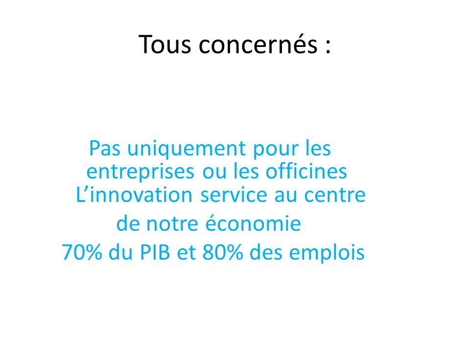 Tous concernés : Pas uniquement pour les entreprises ou les officines L'innovation service au centre de notre économie 70% du PIB et 80% des emplois