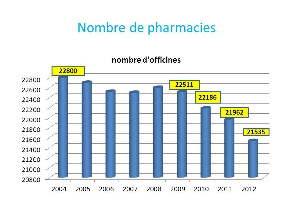 Nombre de pharmacies 22800 22511 22186 21962 21535