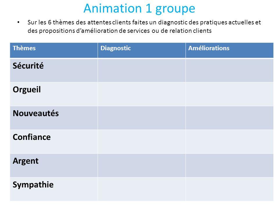 Animation 1 groupe Sécurité Orgueil Nouveautés Confiance Argent