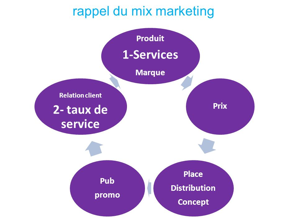 rappel du mix marketing