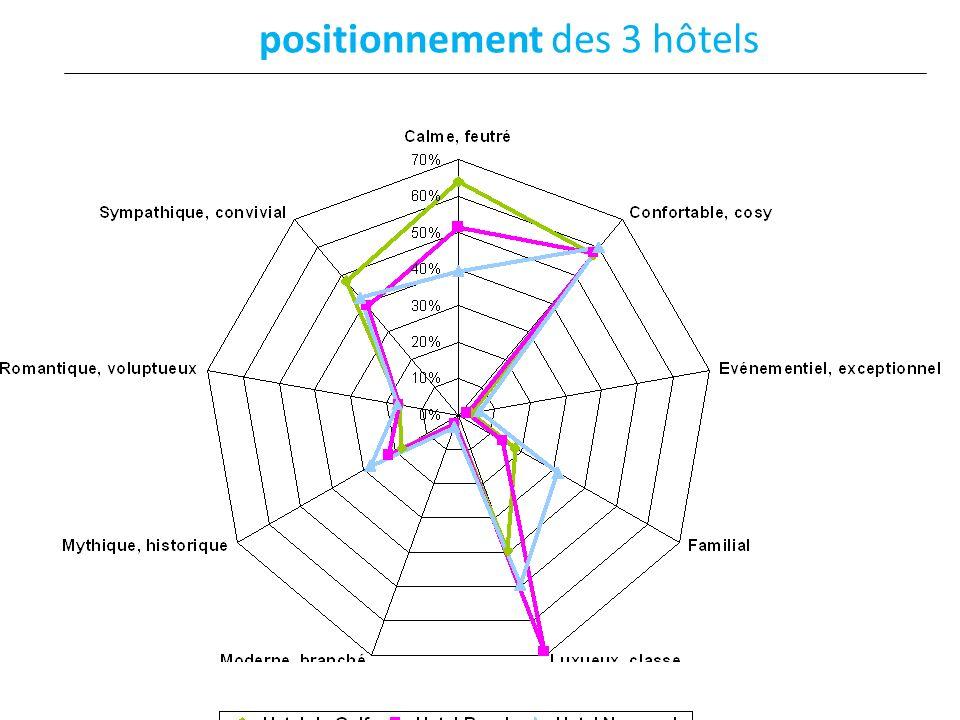 positionnement des 3 hôtels