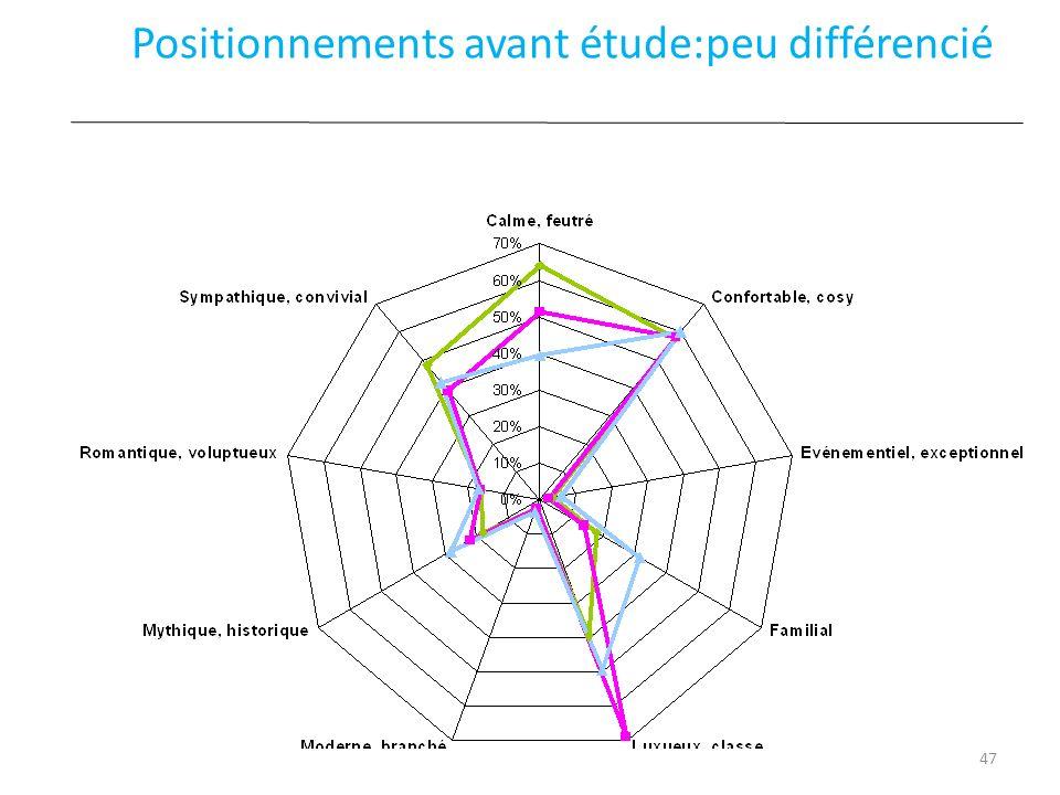Positionnements avant étude:peu différencié