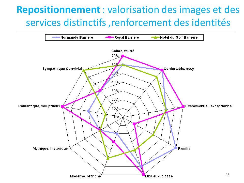 Repositionnement : valorisation des images et des services distinctifs ,renforcement des identités
