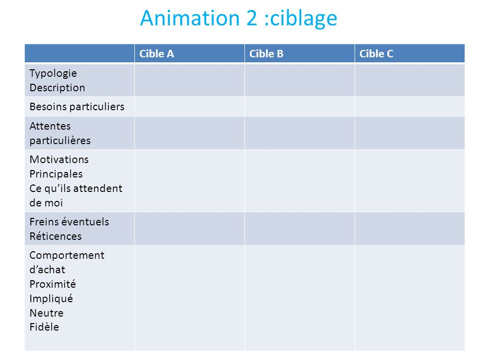 Animation 2 :ciblage Cible A Cible B Cible C Typologie Description