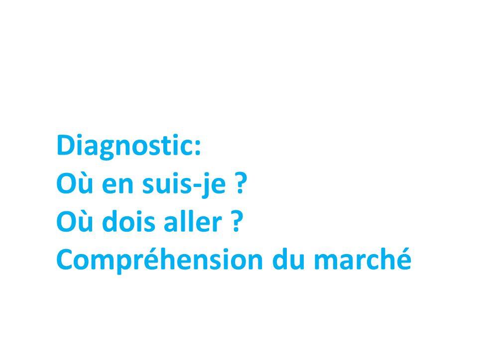 Diagnostic: Où en suis-je Où dois aller Compréhension du marché