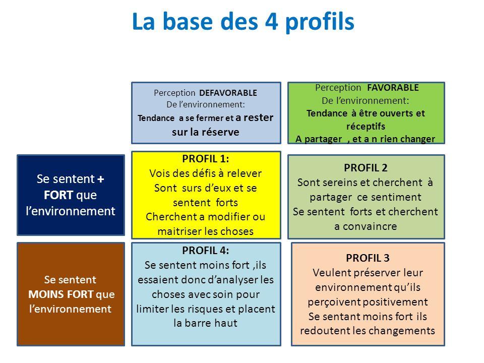 La base des 4 profils Se sentent + FORT que l'environnement PROFIL 1:
